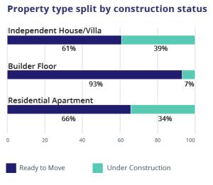 construction status graph