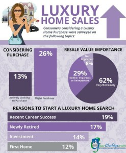 luxury homes buyers