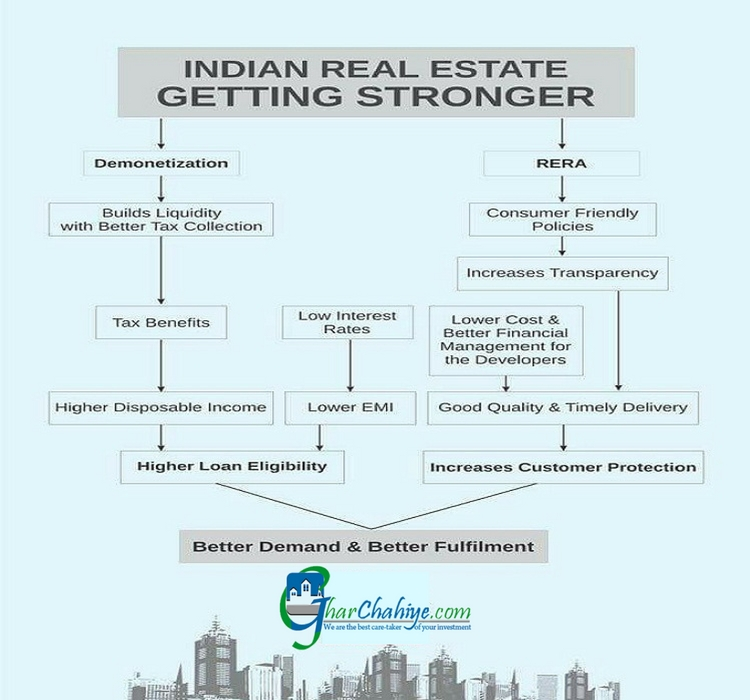 Demonetization effects on Real Estate