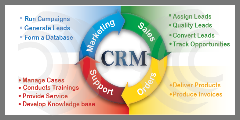 CRM System in real estate